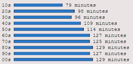 estadísticas-películas-duración-azul-articulo-startvideojuegos